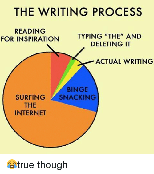 the reading process essay This video describes the writing process involved in creating a good blog (or other writing endeavors, such as an essay) for other work from this artist, se.