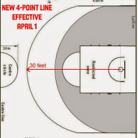 Should the NBA add a 4-point line?