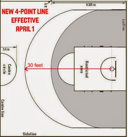 Should the NBA add a 4-pointline?